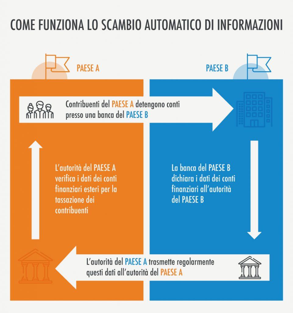 Scambio di informazioni fiscali tra paesi